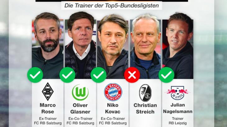 上位5チームのうち4クラブがレッドブル系監督のブンデスリーガ